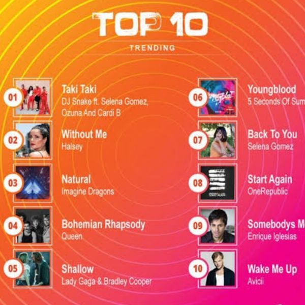 Top 10 english songs 2021 Spotify Playlist